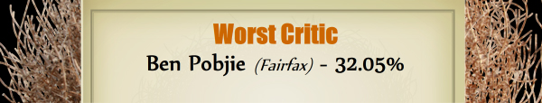 Worst Critic - RUNNER UP: Ben Pobjie (Fairfax) - 32.05%